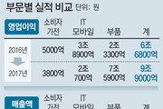 반도체서만 6조3100억… '서프라이즈' 삼성전자