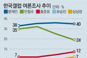 안철수 50대 지지층 이탈… 홍준표 10% 돌파