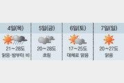 서울 30.2도 '찜통 5월'