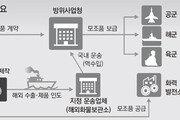 트랙터 윤활유, 미국산 속여 군납… 항공기-헬기 추락할뻔