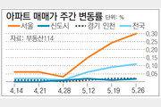 [아파트 시세]서울 아파트값 고공행진… 지난주 0.30%↑