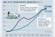 노후 불안에… 국민연금 자발적 가입 62만명 돌파