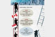 정부가 이직 도와주는 캐나다… '이직금지 규정' 악용되는 한국
