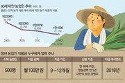 [단독]'최저임금' 지원해 젊은 농촌으로