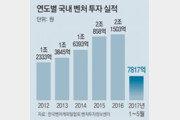 [청년드림]ICT-바이오 등 벤처투자 시장 '후끈'