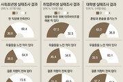 """대학생 60% """"혼밥-혼술… 결혼 안할것"""""""