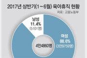 육아휴직급여 9월 인상… 첫 3개월 최대 150만원