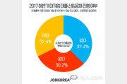 올 하반기 대기업 신입공채 16.6% 증가…대졸 평균 초임연봉 3920만원
