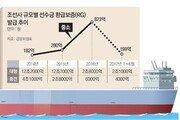 정부, 중소 조선업체에 재정 투입
