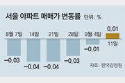 서울 아파트값, 6주만에 오름세 전환