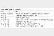 공정위, 삼성-롯데 총수 지정 변경 검토