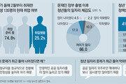"""자소서에 파묻힌 청춘… """"정권 바뀌어도 우린 바뀐게 없어"""""""