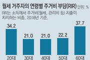 월세살이 극빈 노인 48.7%, 소득 절반 이상을 주거비로