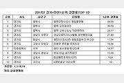 경기·인천 청약경쟁률 상위 10곳 중 9곳 신도시·택지지구