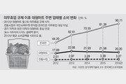 의무휴무제 도입 후 온라인시장 반사이익… 대형마트-전통시장 매출은 동반하락 타격