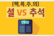 [Da clip] '설과 추석, 어느 명절에 살이 더 찔까?'