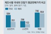 고가 스마트폰 위주 한국, 단말기값 해외의 2.6배
