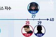 이영학 '사이코패스 성향' 강력범 상위 10%…팔달산 토막살인범보다 높아