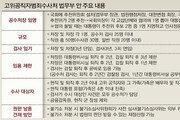 '슈퍼 공수처' 논란에 규모 절반으로 축소