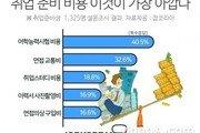 """취준생 40% """"어학시험 비용 제일 아까워"""" …취업 준비에 월 24만원 지출"""