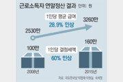 """역시 유리지갑이 '봉'… """"왜 우리만 투명과세"""" 조세저항 커질수도"""