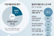 [윤희웅의 SNS 민심]그치지 않는 특혜채용, 좌절하는 청춘