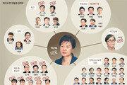 """黨 구원투수서 출당자로… 친박 일부 """"이미 정치적 사망"""""""