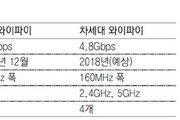 SKT '5G급 와이파이' 국내 첫 개발