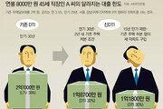 기존대출 2억 직장인 추가대출 2억7000만→ 1억1800만원