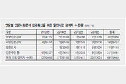 [인문주간]강좌-포럼 등 개최… 일반시민 69만명 인문학과의 소통