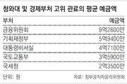 靑-경제부처 고위관료 평균 예금액 5억 육박