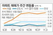 [아파트시세]서울 아파트값 0.20% 올라… 전주보다 상승폭 커져