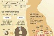 [윤희웅의 SNS 민심]낙태논란… 태아 생명권인가 여성 선택권인가