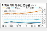 [아파트시세]재건축 주도 서울 아파트값 상승폭 4주째 확대