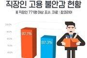 정규직 근로자 고용불안감, 51.3%→82.3% 10년새 31%p '껑충'