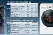 삼성-LG 美수출 세탁기 절반에 '관세 폭탄'