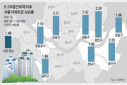 다시 불붙은 서울 집값… 8·2대책 전보다 올랐다
