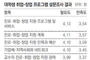 """대학생들 """"멘토링-취업박람회 지원 가장 필요"""""""