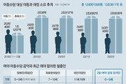 모든 아동→ 소득 상위10%는 제외… 여야 '선별복지' 의견접근