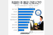 """직장인 10명중 9명 """"근로시간 단축법 찬성""""…주당 평균 53.2시간 근무"""