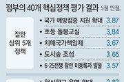 예방접종 지원 '최고' 혁신학교 확대 '최악'