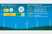 원전 35기분 태양광-풍력 설비, 2030년까지 110兆 들여 구축