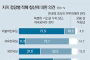 """""""적폐청산, 기한없이 계속돼야"""" 56%… 60대이상은 """"조속히 마무리를"""" 52%"""