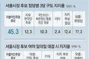 '현역 효과' 박원순 선두… 유승민-황교안-안철수 2위그룹
