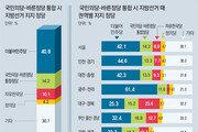"""""""통합신당 찍겠다"""" 14.2%… 한국당 10.1%"""