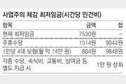 """최저임금 7530원… 업주 체감엔 """"사실상 1만원"""""""