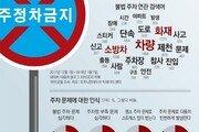 """[윤희웅의 SNS 민심]81%가 """"주차장 부족 문제 심각"""""""