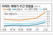 [아파트시세]서울 아파트값 0.57% 상승… 8·2대책 이전으로