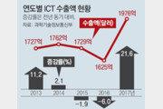 작년 ICT수출 1976억달러 역대 최고