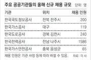 公기관 109곳 올해 지역인재 18% 채용